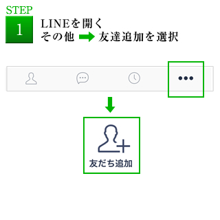 LINEを開く。その他、友達追加を選択